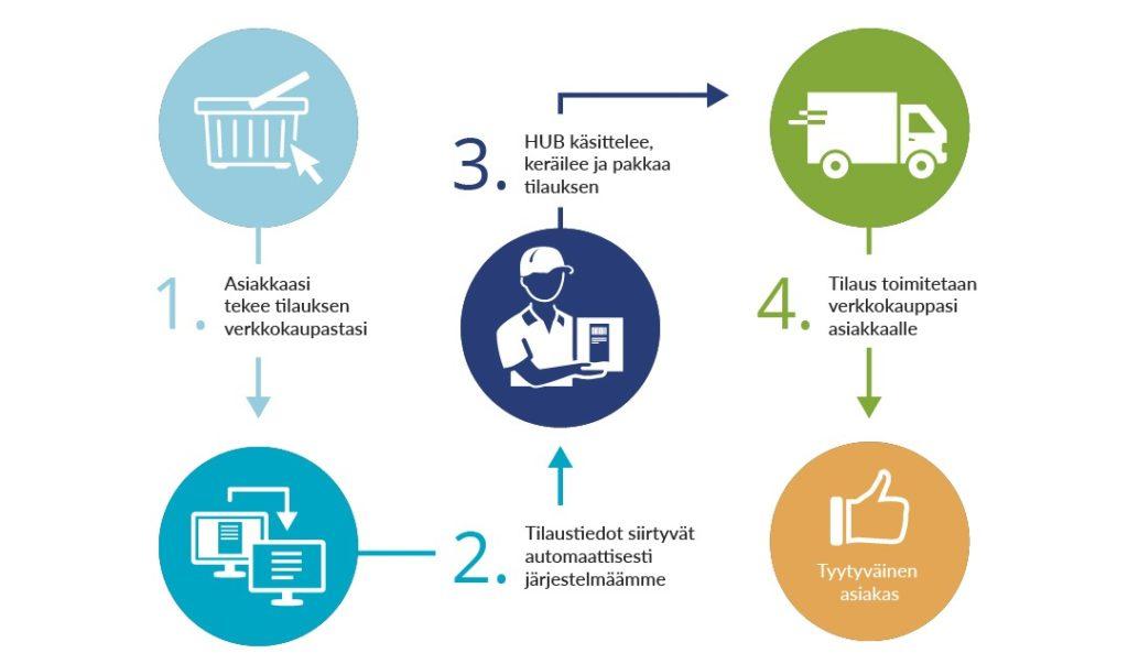 Verkkokauppalogistiikka HUB logistics